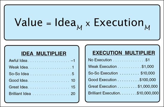 Value = Idea x Execution