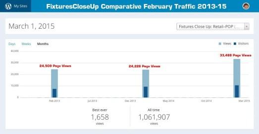 FixturesCloseUp Feb 2015 Comparative Traffic Stats