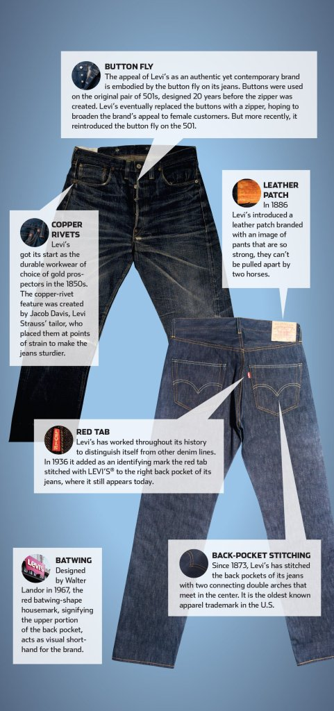 Levi's 162 Years of Branding and Brand Features