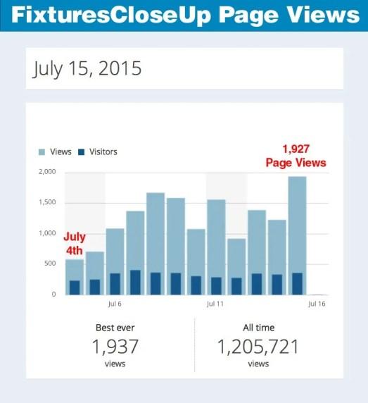 FixturesCloseUp Pageviews July 15, 2015