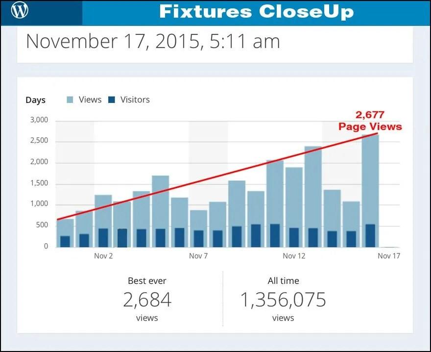 FixturesCloseUp_Mid_Nov_Trends_2015