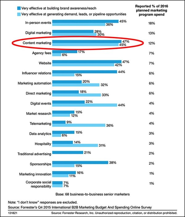 Content Effectiveness At Branding vs Generating Demand
