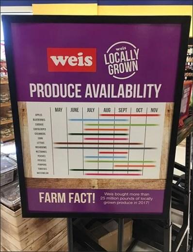 Summer Produce Availably Calendar Redux