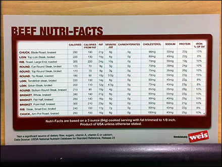 Beef Nutritional Facts Reference Chart