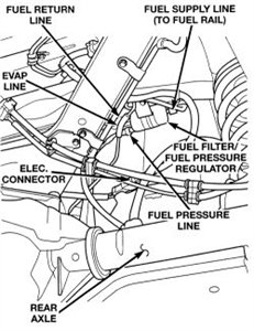 Jeep Grand Cherokee fuel filter location Questions