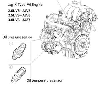 change oil pressure switch jaguar Questions & Answers