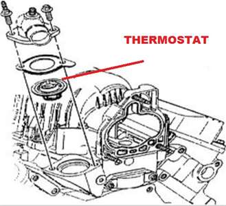 How to replace a thermostat on a 1999 pontiac grand prix