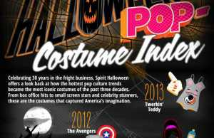 Most Popular Halloween Costumes