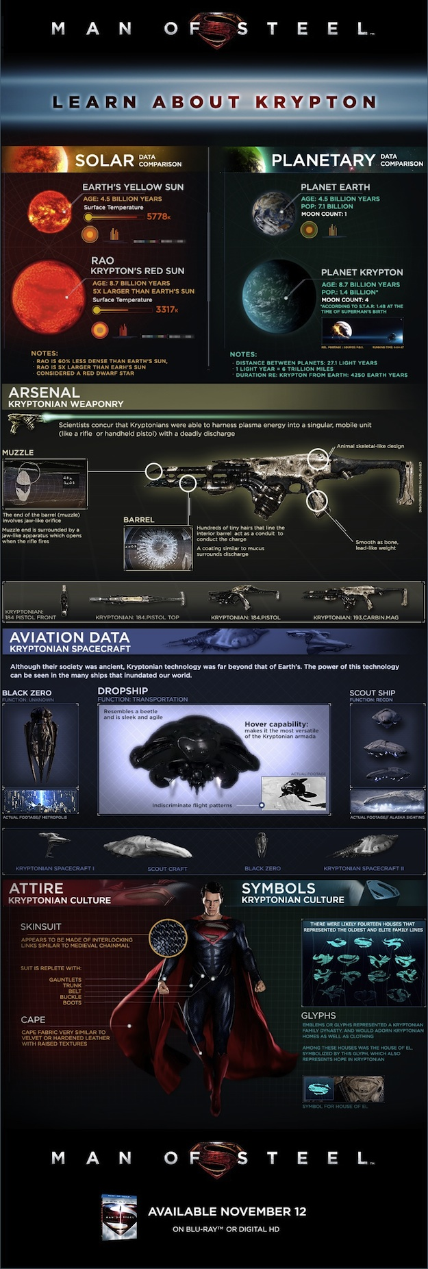Krypton Explained with a Man of Steel Infographic