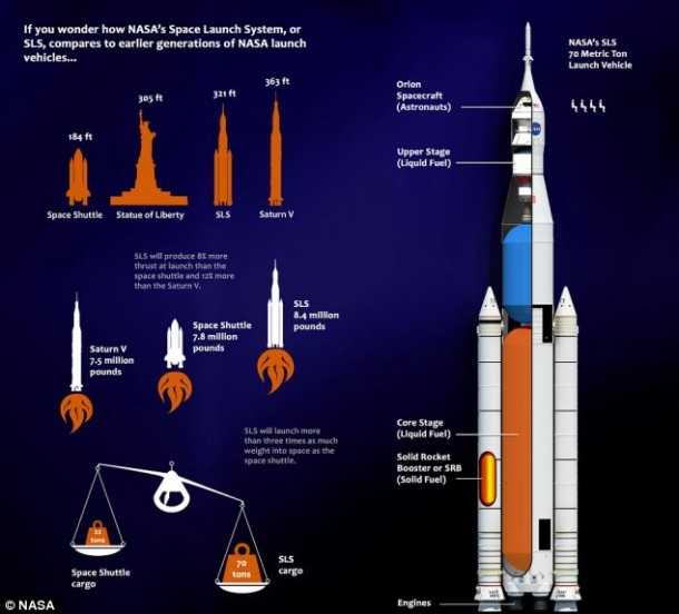 NASA Is Building World's Largest Rocket