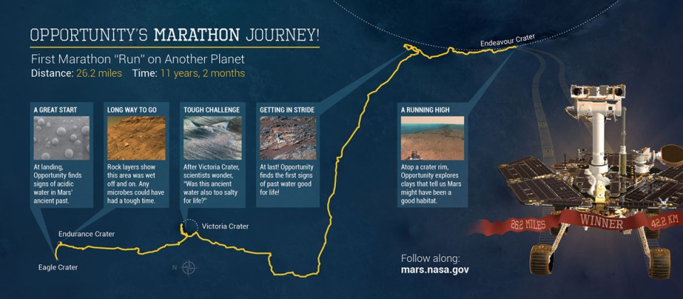 Rover Completes First Ever Mars Marathon