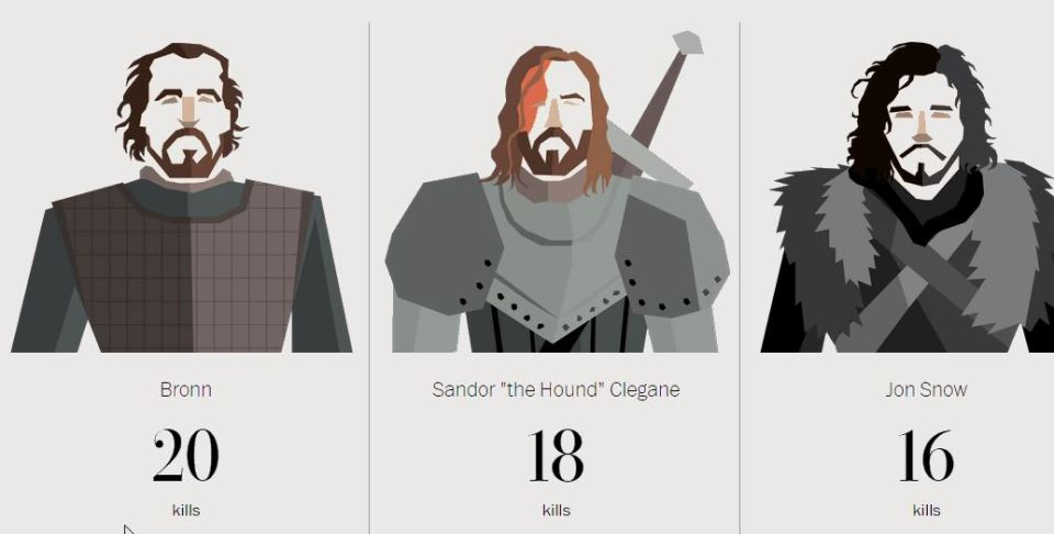GAME OF THRONES Infographic For Every On-Screen Death