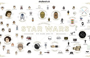 The Influence of STAR WARS on Film and TV