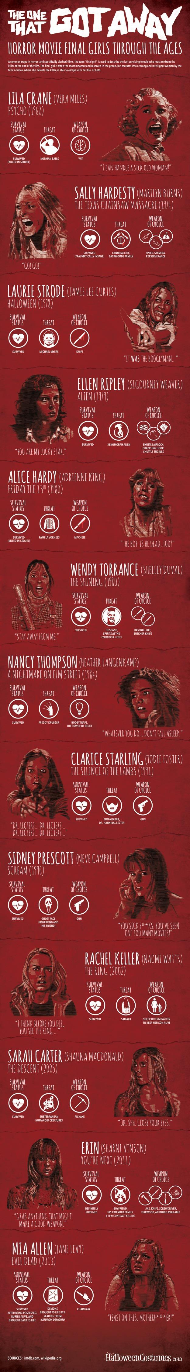 Slasher Movie Infographic