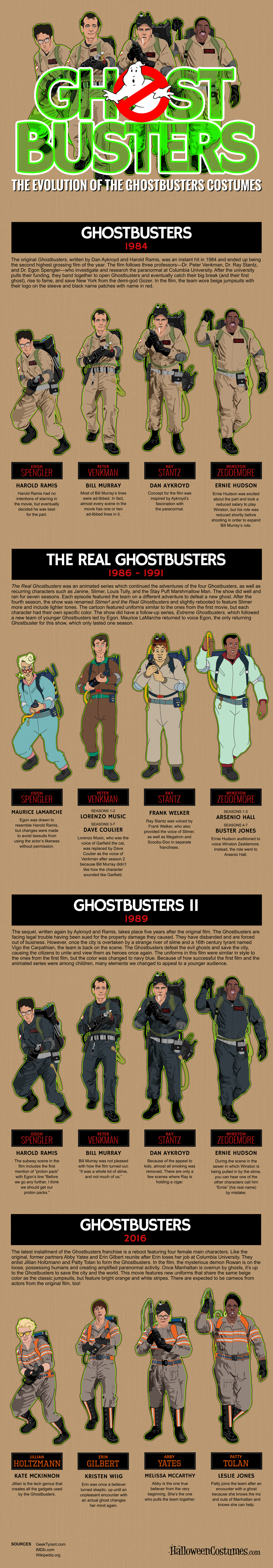 Ghostbusters-Costume-Evolution-Infographic