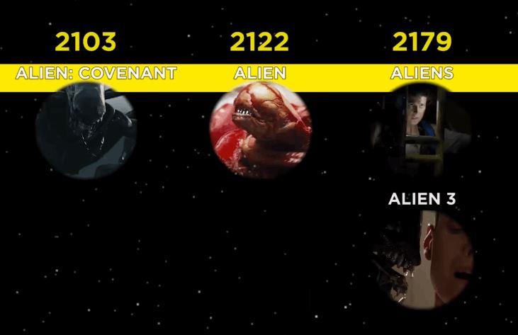 Alien Timeline Explained In Great Detail - Video