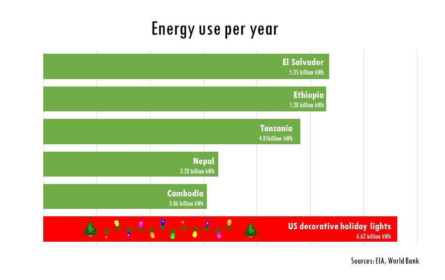 Christmas-light-energy-chart