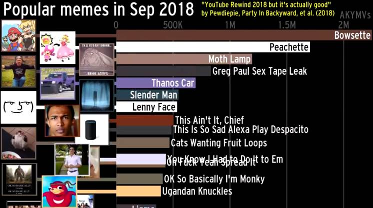 History of Most Popular Memes
