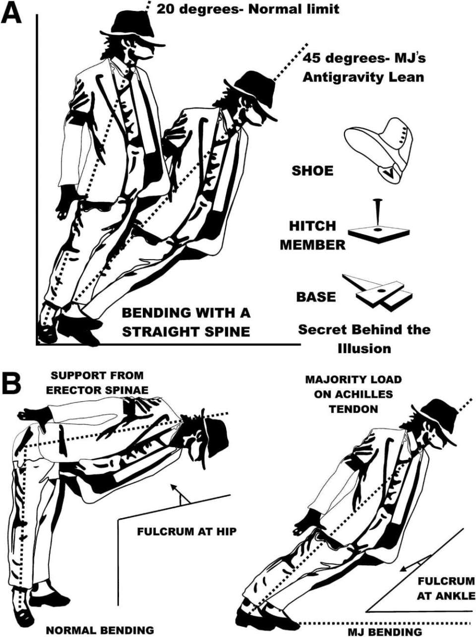 Michael Jackson And His Antigravity Tilt (1)