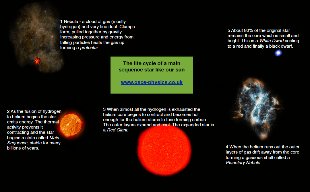 cycle of sun like solar system - photo #3