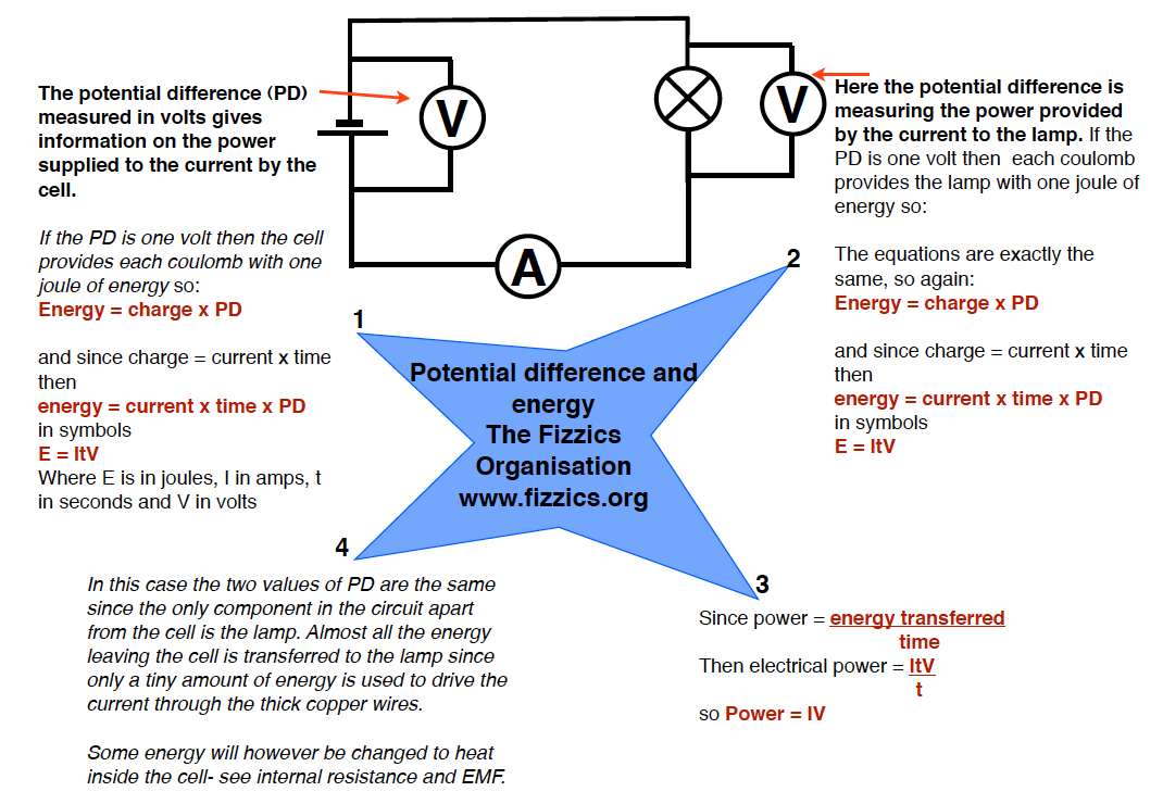 Notes On Potential Difference And Emf The Fizzics Organization
