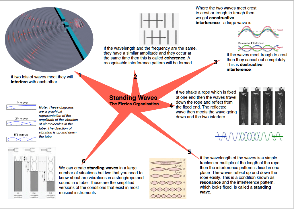 standing waves on a string lab report answers