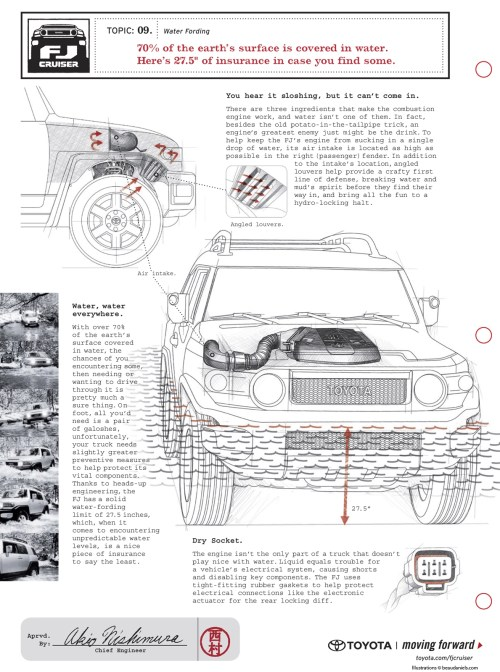small resolution of fj cruiser diagram ads toyota fj cruiser forumclick image for larger version name ghosted technical illustration