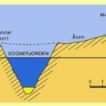 Fig.3: Transverse profile south of Sogndal (see fig.1 for location) illustrating that the Sognefjord isincised into the Paleic valley. At this place, the Sognefjord is 935m deep with 200m of sediments. Fig: Atle Nesje