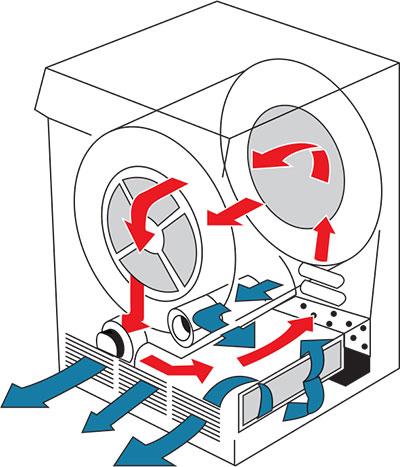 Ventless Dryer / Ductless Dryer