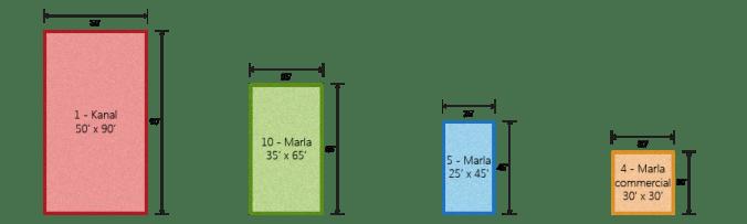 Grand Avenue Plot Dimensions 4 Marla Commercial