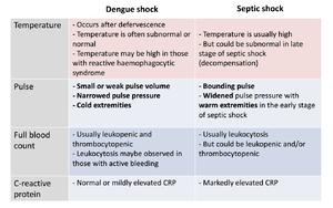 Differentiating Between Malaria Dengue Chikungunya and ...