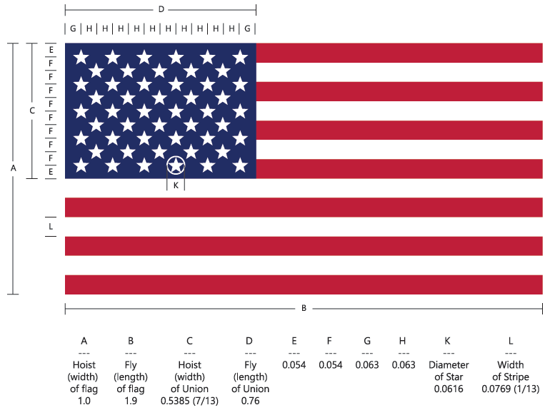 US Flag Governmental Specifications - EX. ORD. NO. 10834.