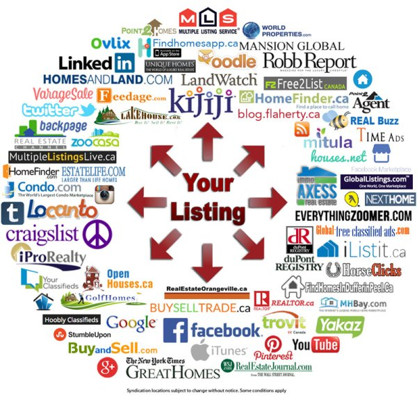 KevinFlahertyca Home Selling System Listing Syndication