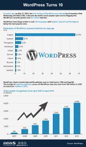 WordPress fête ses 10ans