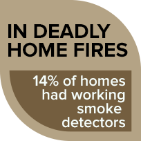 In deadly home fires, 14% had working smoke detectors and alarms.