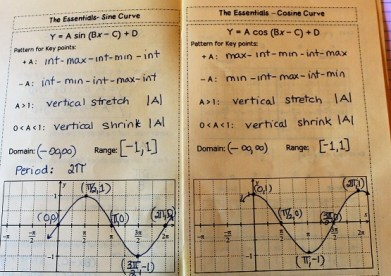 5 Key Points To Graphing Sine And Cosine Flamingo Math Jean Adams