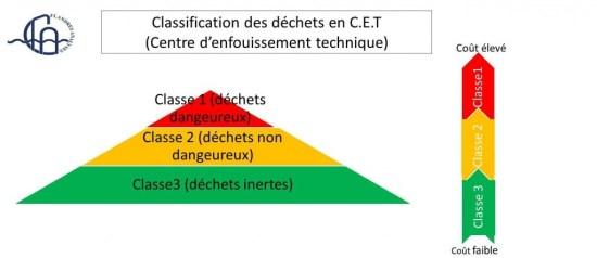 Classification CET