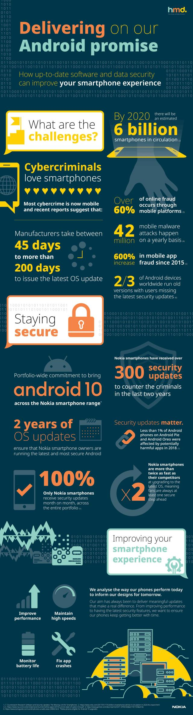 Android Promise Infographic.jpg