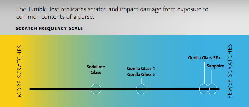 Corning-Gorilla-Glass-SR-Plus-Info1
