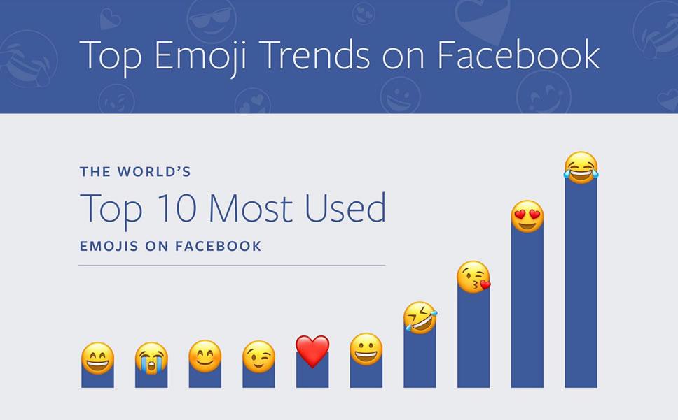 top-10-emoji-facebook