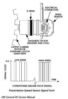 Output Speed Sensor and Various Other Sidetracks