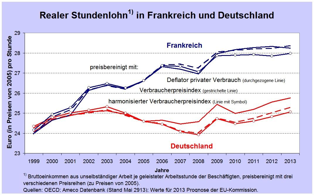 Entwicklung Realeinkommen Deutschland und Frankreich
