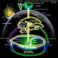 Biblical flat earth