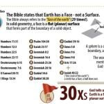 Flat Earth and the Bible