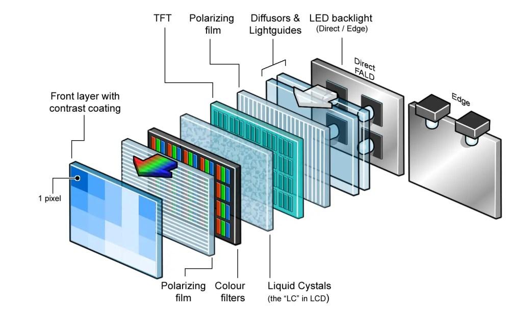 medium resolution of oled vs lcd flatpanelshd color filter lcd tv diagram