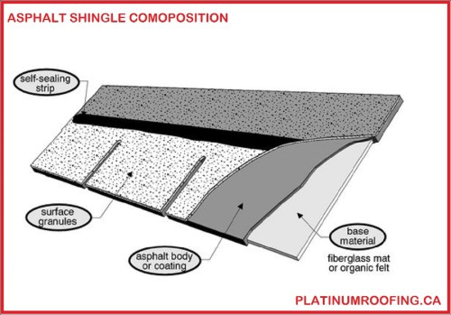 small resolution of it is then embedded with colored granular minerals to protect from uv rays and giving the roof shingle a pleasant appearance improving curb appeal