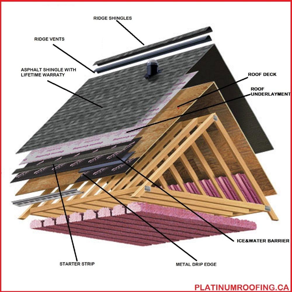 medium resolution of wood deck roof diagram wiring diagram detailswood deck roof diagram wiring diagram wood deck roof diagram