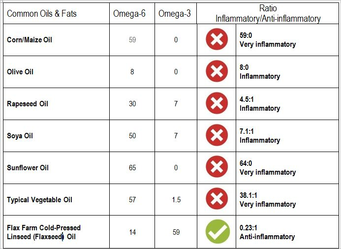 Cold-pressed Flaxseed Linseed Oil is the most anti-inflammatory oil