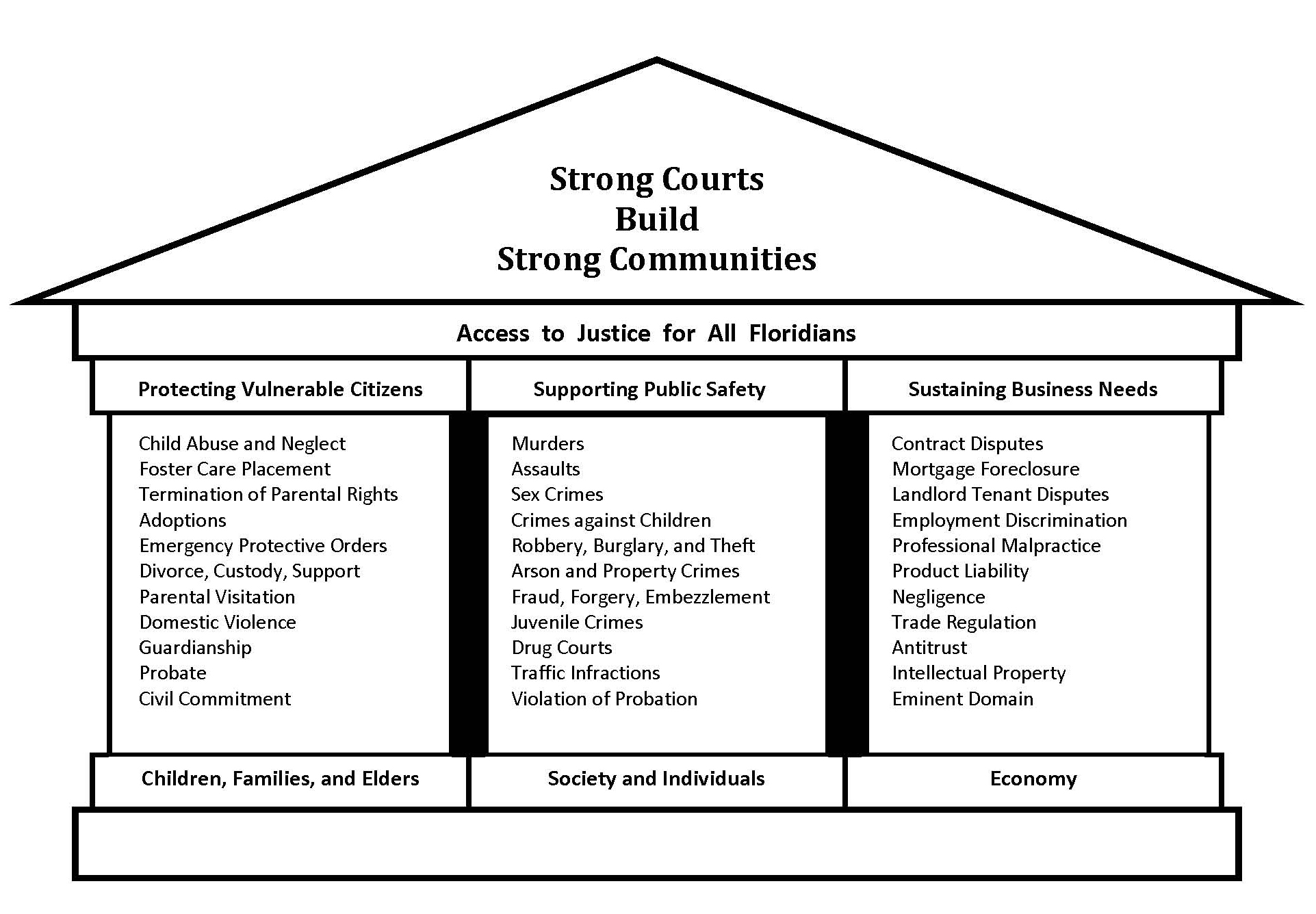judicial branch court system diagram 2004 nissan 350z headlight wiring funding budget florida courts