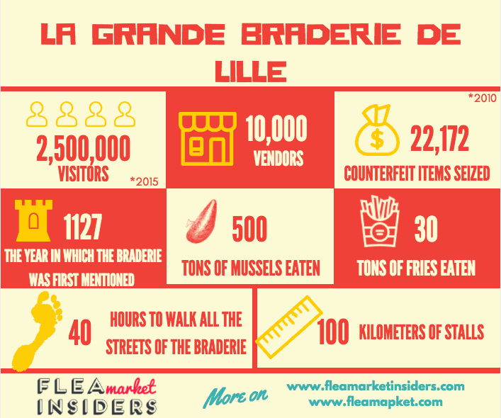Infographic - Grande Braderie de Lille in numbers